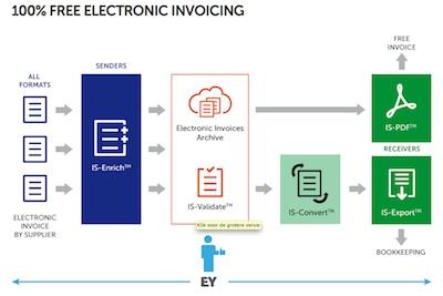 Invoicing Platform InvoiceSharing Raises Funding And Goes Freemium - Invoice platform