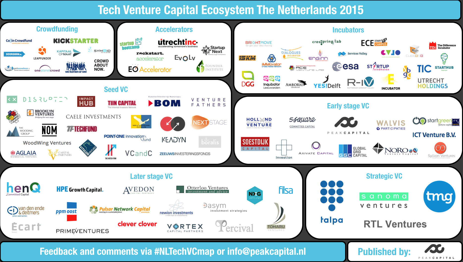 Looking for VC? – The Dutch funding ecosystem mapped