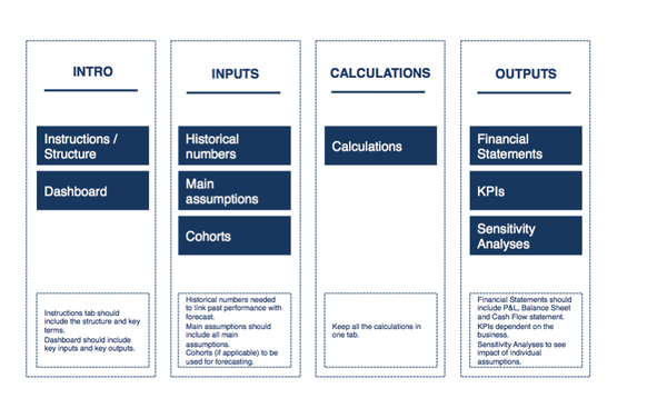 financial-model-structure