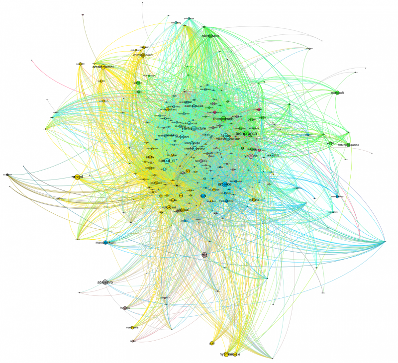 Twitter Dutch social startup system